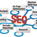 Best New SEO Practice